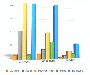 gel-clear-comparison-chart-2