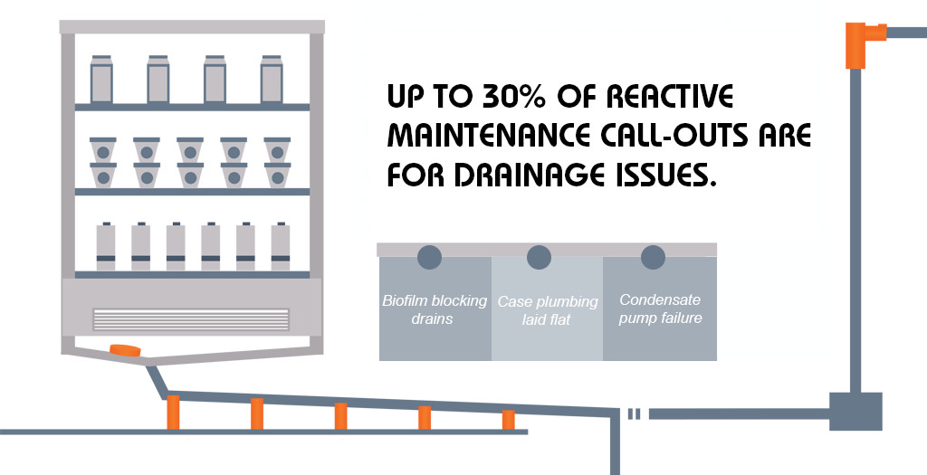Up to 30% of reactive maintenance call-outs are for drainage issues. Biofilm blocking drains, case plumbing laid flat, condensate pump failure.